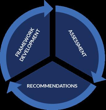 Company Framework